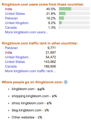 Alexa Kingbloom Traffic Details